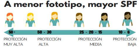 FOTOPROTECCIÓN: CONSEJOS PARA PROTEGERSE DEL SOL